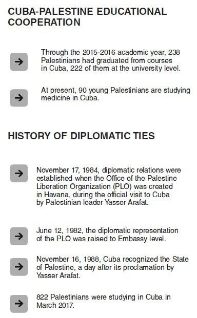 Since when has Cuba supported the Palestinian cause?